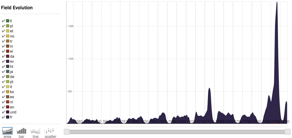 10 days of activity, notice the highest peak during election day, and the small peak for the last debate of the primary
